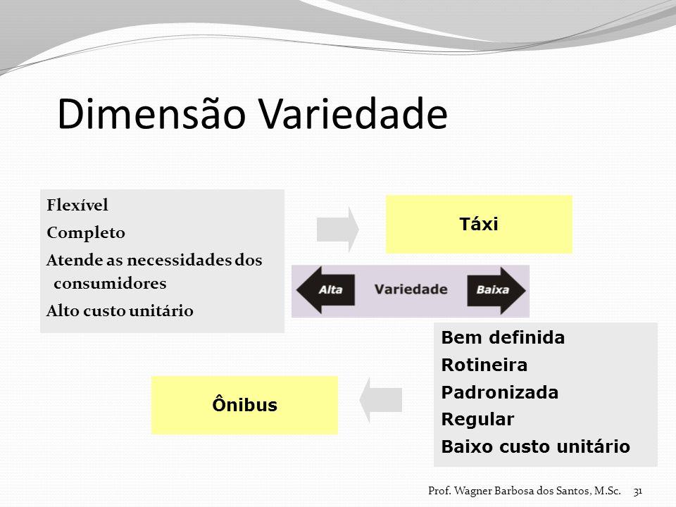 Dimensão Variedade Flexível Completo Atende as necessidades dos consumidores Alto custo unitário 31 Bem definida Rotineira Padronizada Regular Baixo c