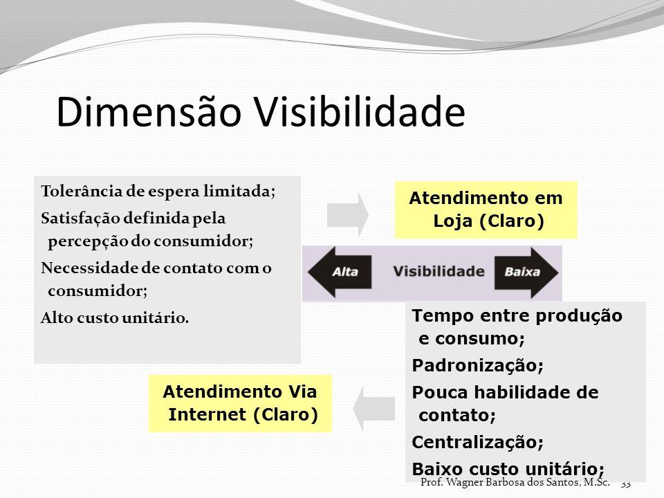Dimensão Visibilidade Tolerância de espera limitada; Satisfação definida pela percepção do consumidor; Necessidade de contato com o consumidor; Alto c