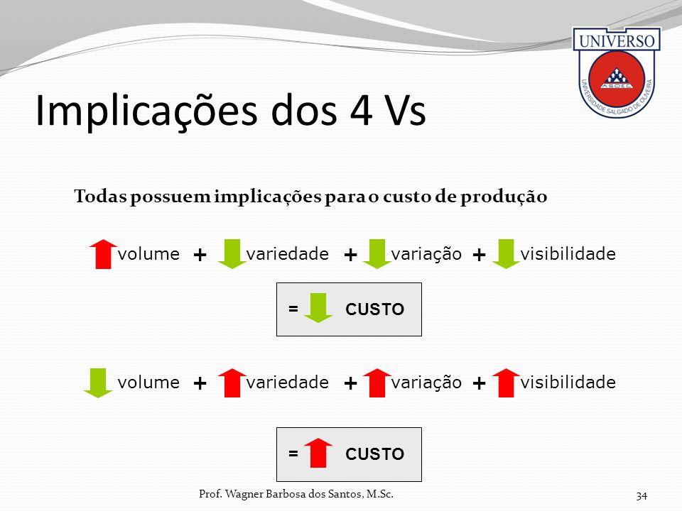 Implicações dos 4 Vs Todas possuem implicações para o custo de produção 34 volume + visibilidadevariaçãovariedade ++ volume + visibilidadevariaçãovari