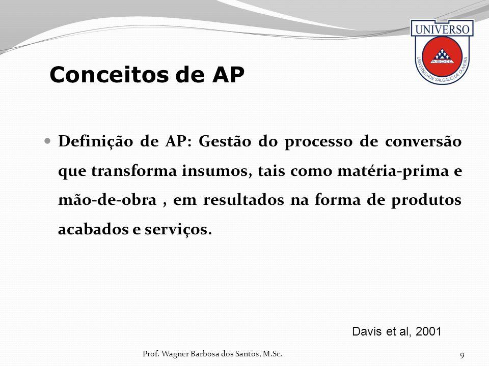 Definição de AP: Gestão do processo de conversão que transforma insumos, tais como matéria-prima e mão-de-obra, em resultados na forma de produtos aca