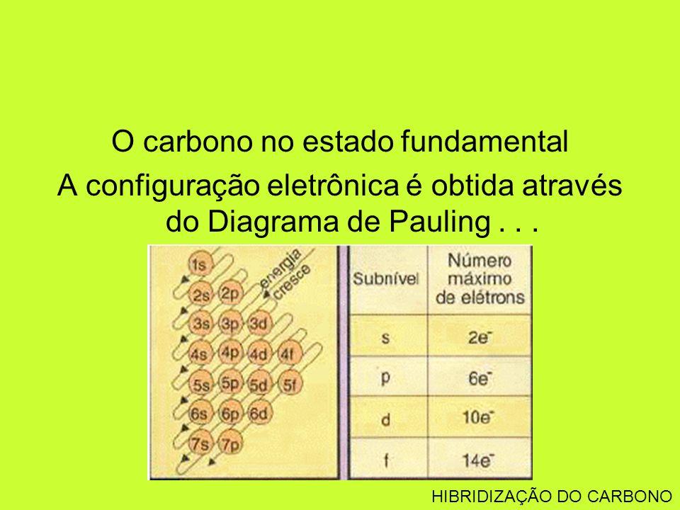 O carbono no estado fundamental A configuração eletrônica é obtida através do Diagrama de Pauling... HIBRIDIZAÇÃO DO CARBONO