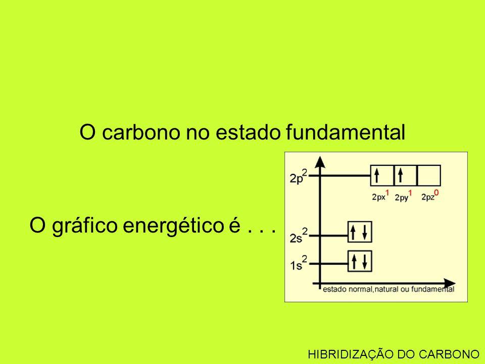 O carbono no estado fundamental O gráfico energético é... HIBRIDIZAÇÃO DO CARBONO