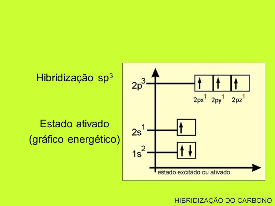 Hibridização sp 3 Estado ativado (gráfico energético) HIBRIDIZAÇÃO DO CARBONO