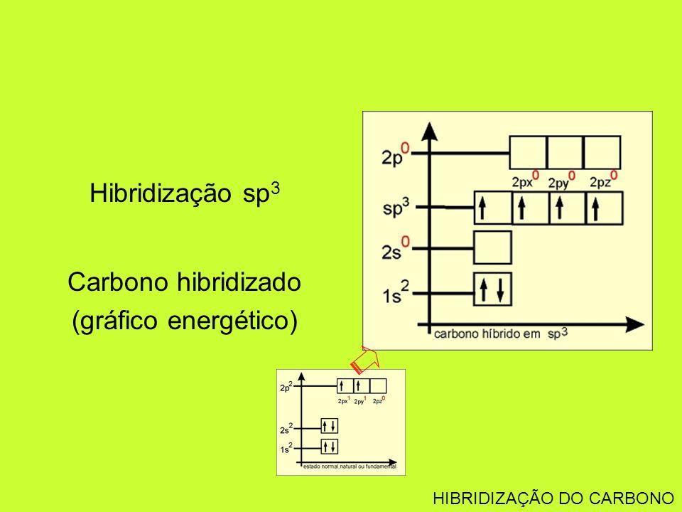 Hibridização sp 3 Carbono hibridizado (gráfico energético) HIBRIDIZAÇÃO DO CARBONO