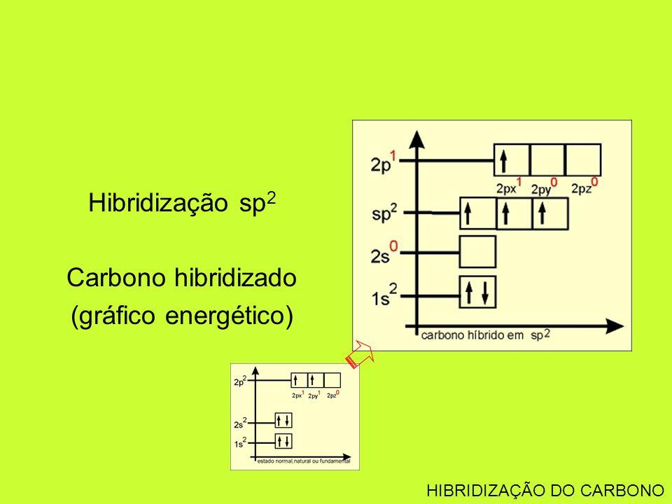 Hibridização sp 2 Carbono hibridizado (gráfico energético) HIBRIDIZAÇÃO DO CARBONO