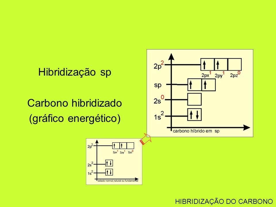 Hibridização sp Carbono hibridizado (gráfico energético) HIBRIDIZAÇÃO DO CARBONO