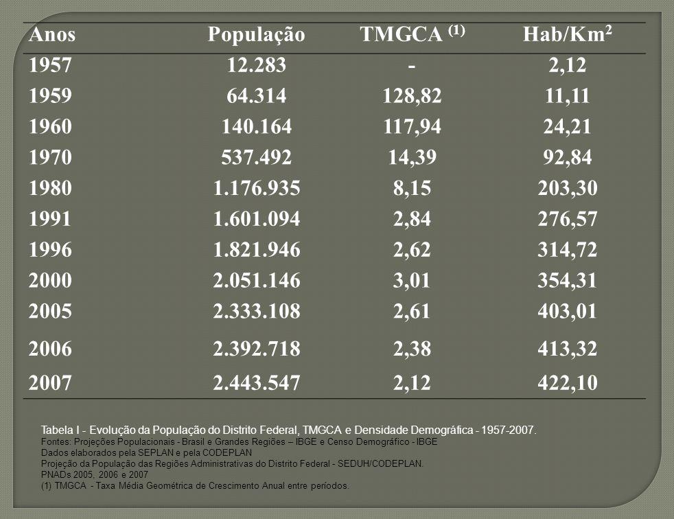 AnosPopulaçãoTMGCA (1) Hab/Km 2 195712.283-2,12 195964.314128,8211,11 1960140.164117,9424,21 1970537.49214,3992,84 19801.176.9358,15203,30 19911.601.0