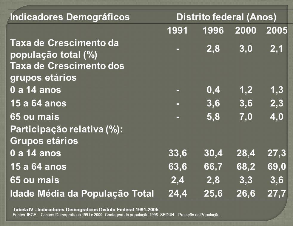 Indicadores DemográficosDistrito federal (Anos) 1991199620002005 Taxa de Crescimento da população total (%) -2,83,02,1 Taxa de Crescimento dos grupos