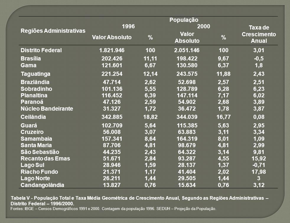 Regiões Administrativas População 19962000 Taxa de Crescimento Anual Valor Absoluto% % Distrito Federal1.821.9461002.051.1461003,01 Brasília202.42611,
