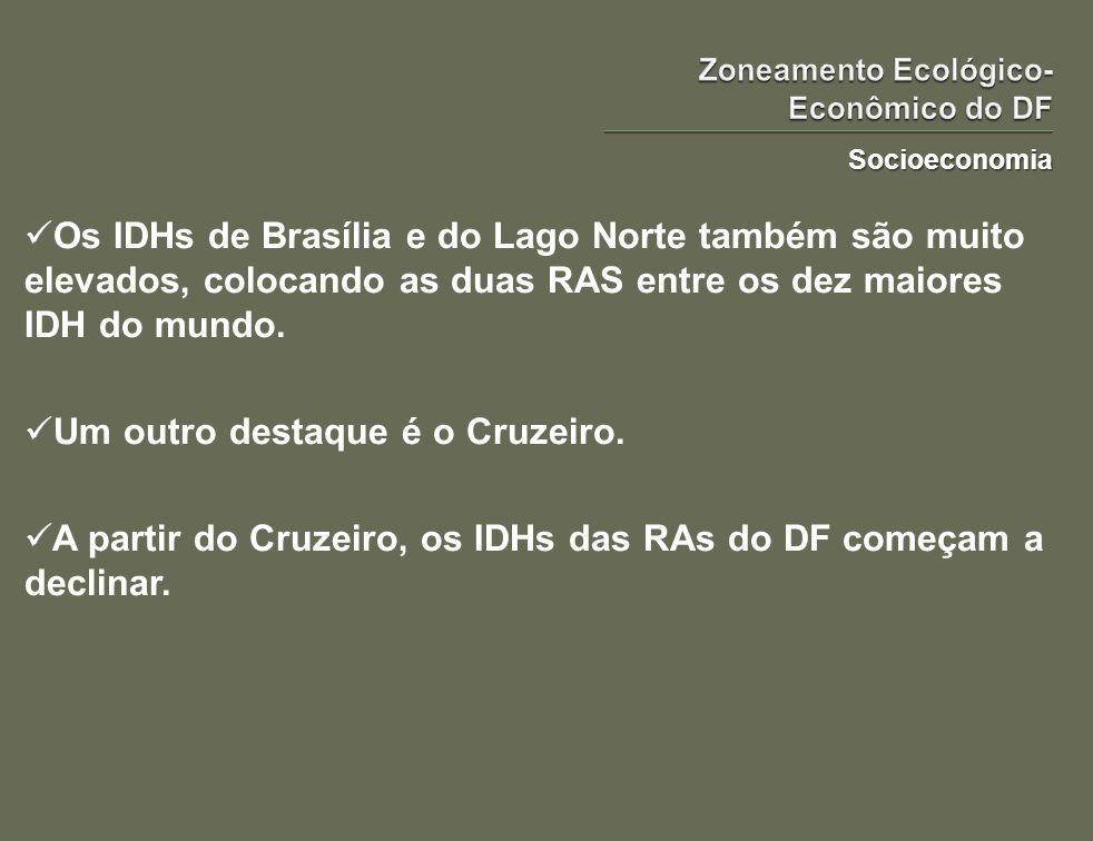 Socioeconomia Os IDHs de Brasília e do Lago Norte também são muito elevados, colocando as duas RAS entre os dez maiores IDH do mundo. Um outro destaqu