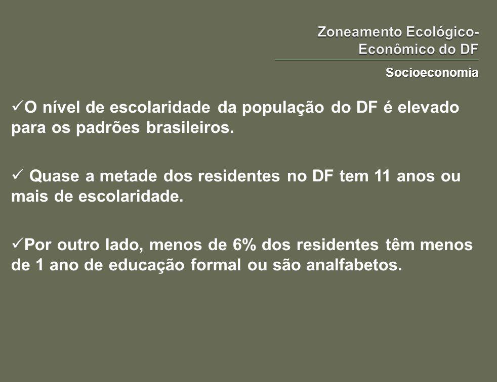 Socioeconomia O nível de escolaridade da população do DF é elevado para os padrões brasileiros. Quase a metade dos residentes no DF tem 11 anos ou mai