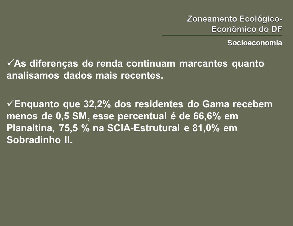 Socioeconomia As diferenças de renda continuam marcantes quanto analisamos dados mais recentes. Enquanto que 32,2% dos residentes do Gama recebem meno