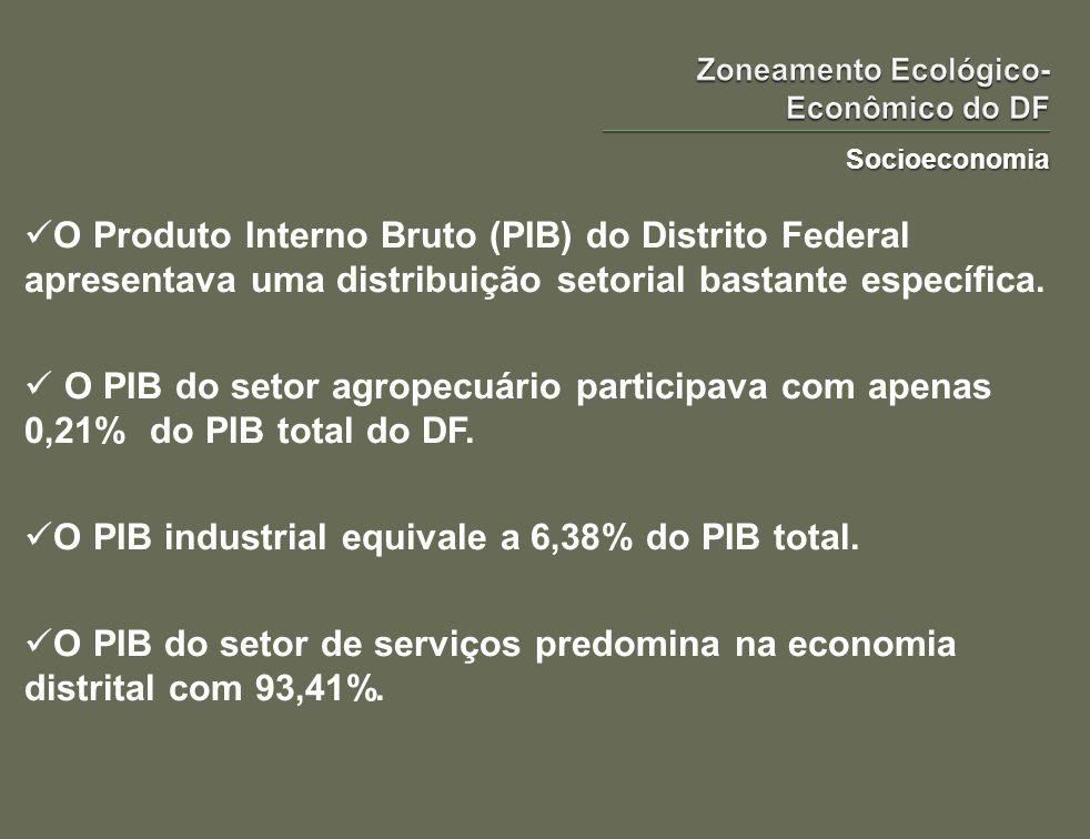 Socioeconomia O Produto Interno Bruto (PIB) do Distrito Federal apresentava uma distribuição setorial bastante específica. O PIB do setor agropecuário