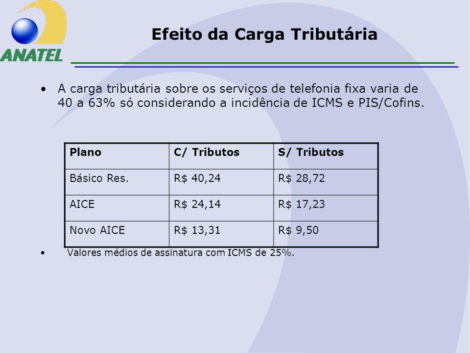 Efeito da Carga Tributária A carga tributária sobre os serviços de telefonia fixa varia de 40 a 63% só considerando a incidência de ICMS e PIS/Cofins.