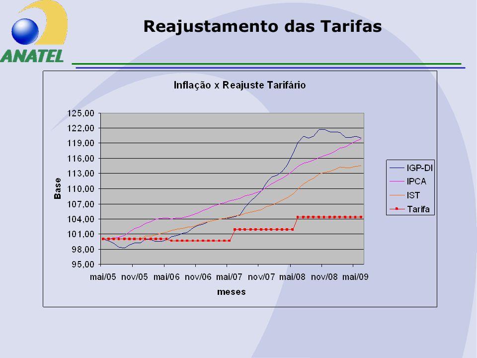 Reajustamento das Tarifas