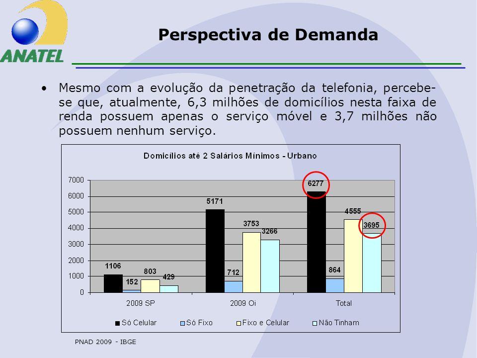 Perspectiva de Demanda Mesmo com a evolução da penetração da telefonia, percebe- se que, atualmente, 6,3 milhões de domicílios nesta faixa de renda possuem apenas o serviço móvel e 3,7 milhões não possuem nenhum serviço.