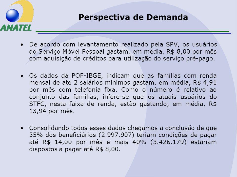 Perspectiva de Demanda De acordo com levantamento realizado pela SPV, os usuários do Serviço Móvel Pessoal gastam, em média, R$ 8,00 por mês com aquisição de créditos para utilização do serviço pré-pago.
