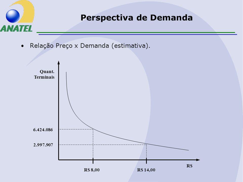 Perspectiva de Demanda Relação Preço x Demanda (estimativa).