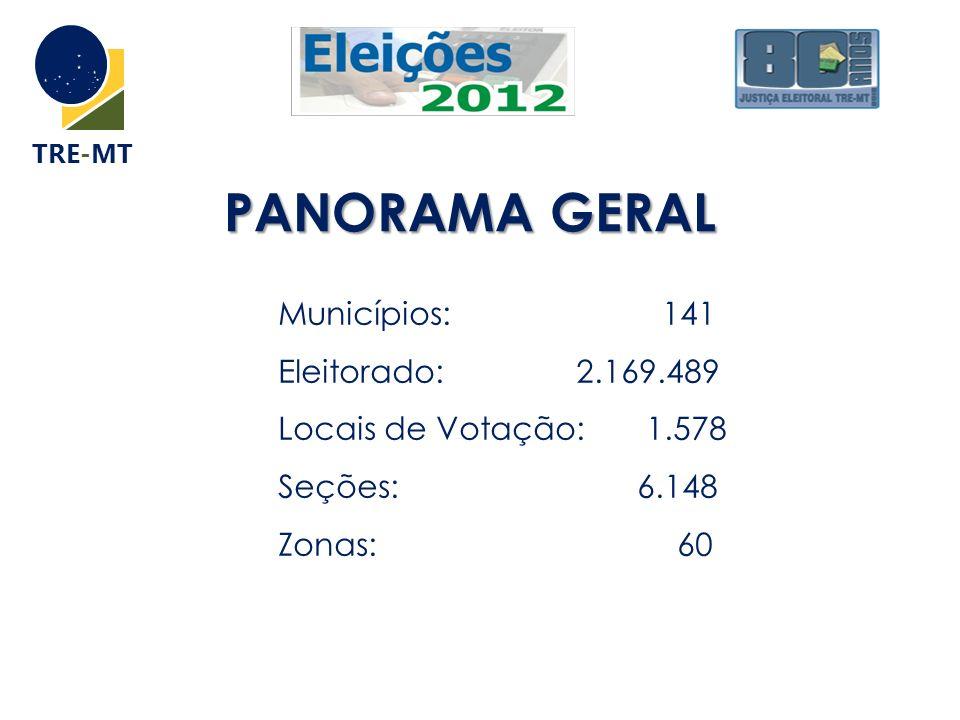 TRE-MT PANORAMA GERAL PANORAMA GERAL Municípios: 141 Eleitorado: 2.169.489 Locais de Votação: 1.578 Seções: 6.148 Zonas: 60