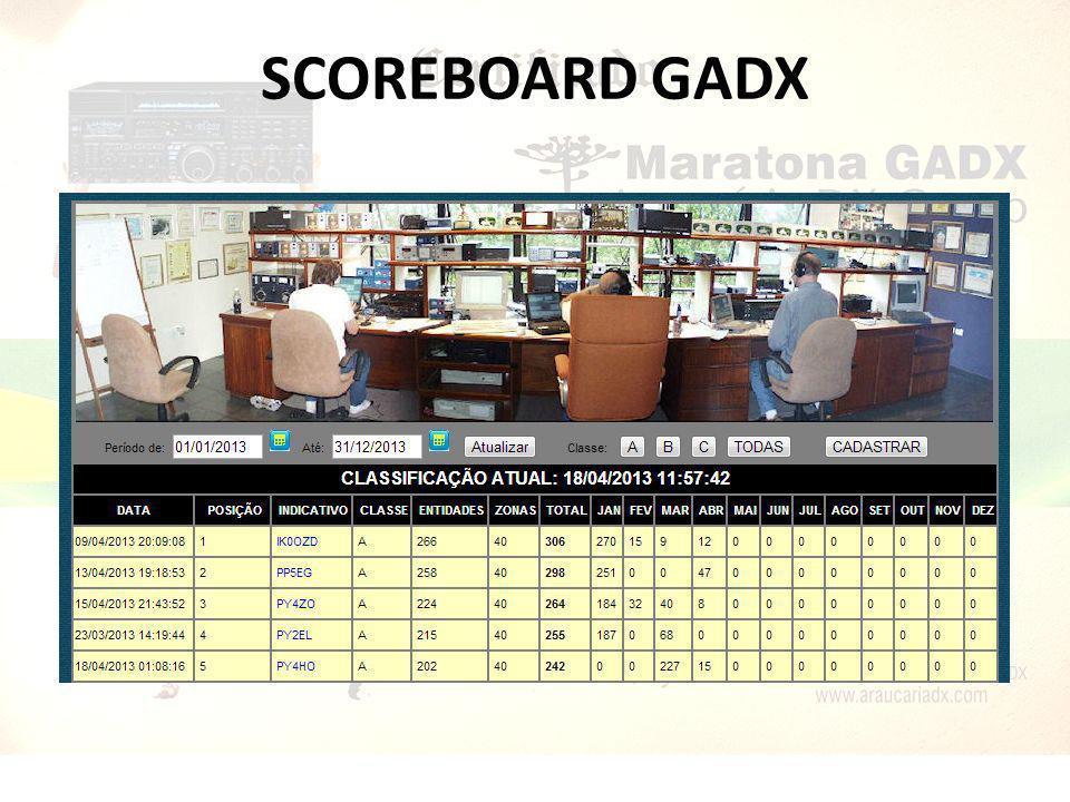 SCOREBOARD GADX