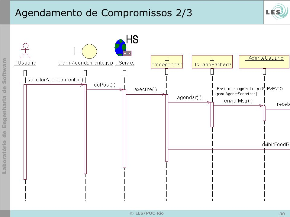 30 © LES/PUC-Rio Agendamento de Compromissos 2/3