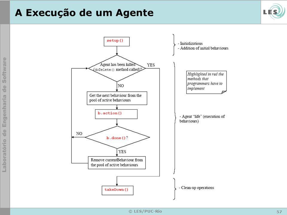 57 © LES/PUC-Rio A Execução de um Agente