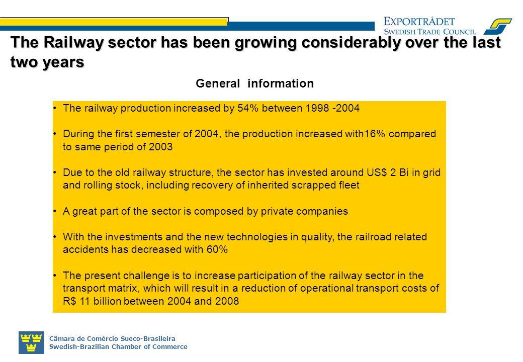 Câmara de Comércio Sueco-Brasileira Swedish-Brazilian Chamber of Commerce The railway production increased by 54% between 1998 -2004 During the first