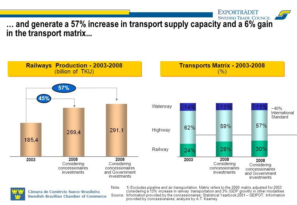 Câmara de Comércio Sueco-Brasileira Swedish-Brazilian Chamber of Commerce … and generate a 57% increase in transport supply capacity and a 6% gain in