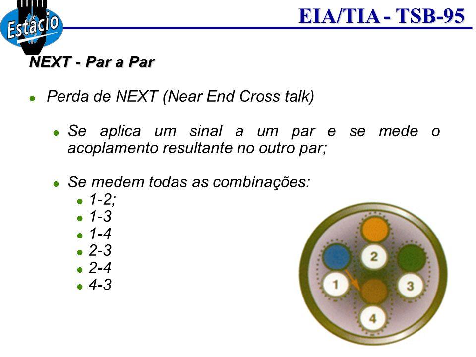 Msc. Clodomi Coradini EIA/TIA - TSB-95 NEXT - Par a Par Perda de NEXT (Near End Cross talk) Se aplica um sinal a um par e se mede o acoplamento result