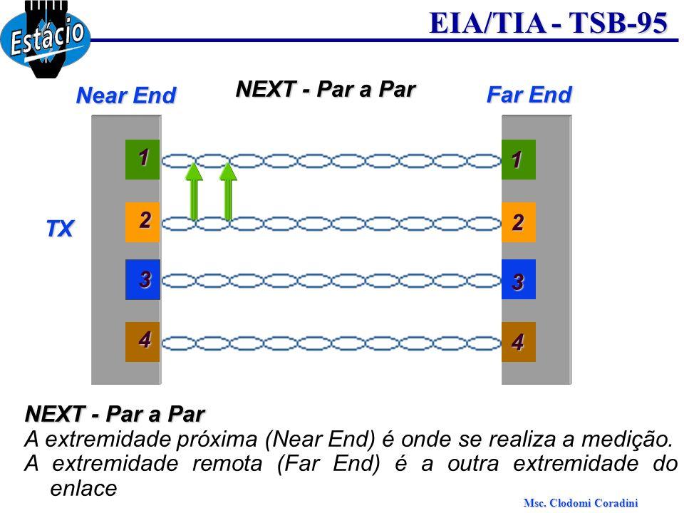 Msc. Clodomi Coradini EIA/TIA - TSB-95 NEXT - Par a Par Near End Far End 3 1 2 4 3 1 2 4 NEXT - Par a Par A extremidade próxima (Near End) é onde se r