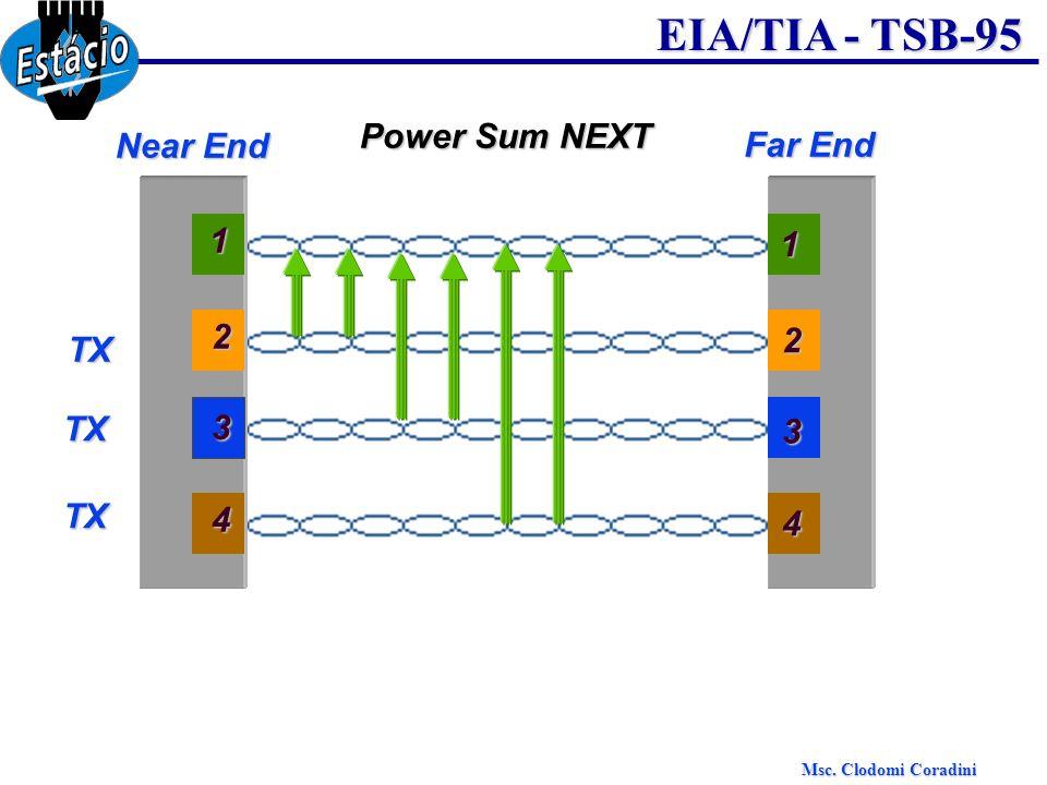 Msc. Clodomi Coradini EIA/TIA - TSB-95 Power Sum NEXT Near End Far End 3 1 2 4 3 1 2 4 TX TX TX