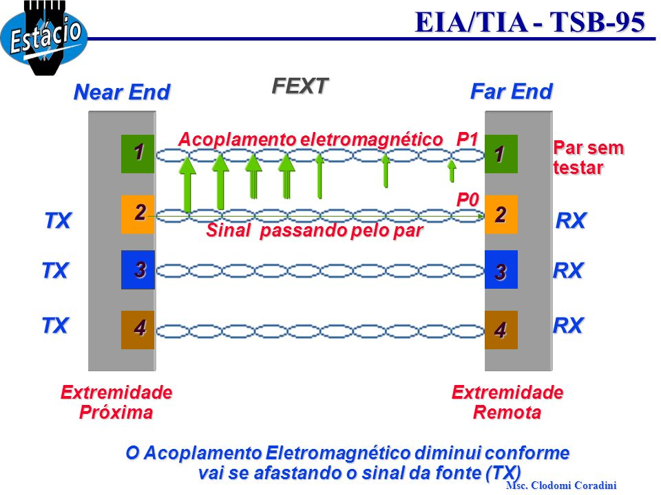Msc. Clodomi Coradini EIA/TIA - TSB-95 FEXT Near End Far End 3 1 2 4 3 1 2 4 TX TX TX RX RX RX Par sem testar P1 P0 Sinal passando pelo par Acoplament