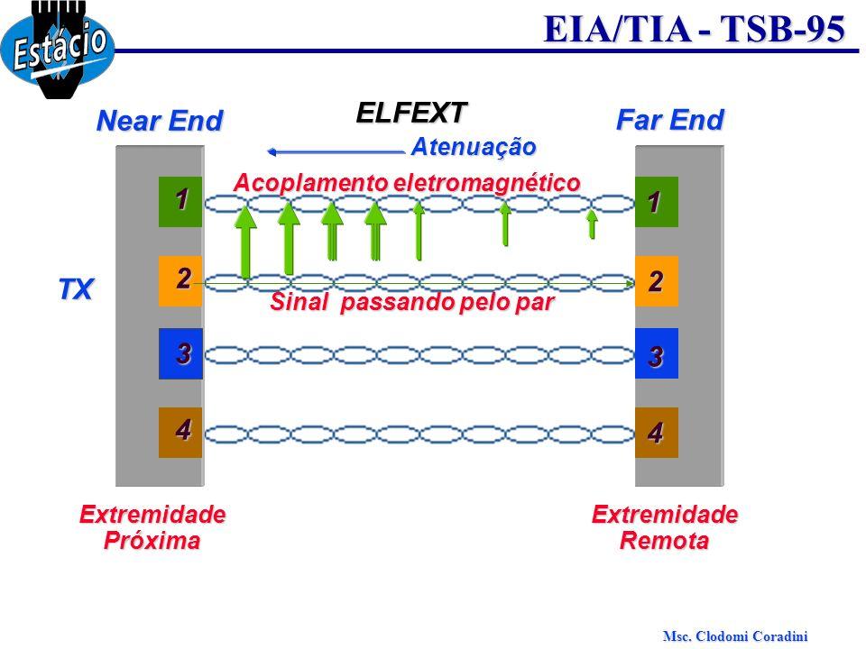Msc. Clodomi Coradini EIA/TIA - TSB-95 ELFEXT Near End Far End 3 1 2 4 3 1 2 4 TX Sinal passando pelo par Acoplamento eletromagnético ExtremidadePróxi