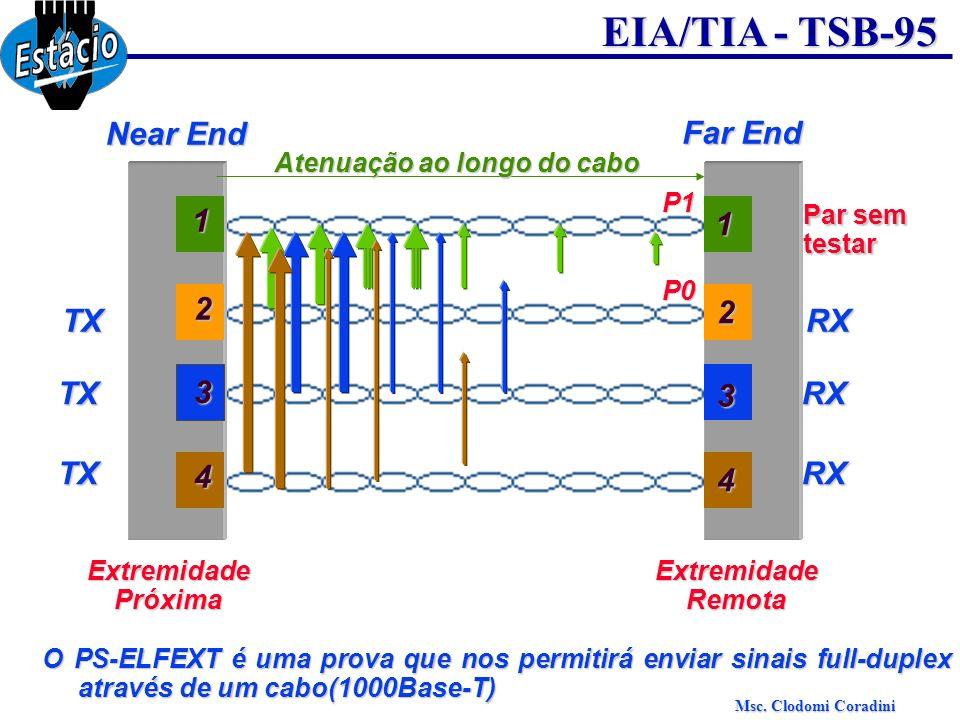Msc. Clodomi Coradini EIA/TIA - TSB-95 Near End Far End 3 1 2 4 3 1 2 4 TX TX TX RX RX RX Par sem testar P1 P0 ExtremidadePróximaExtremidadeRemota O P