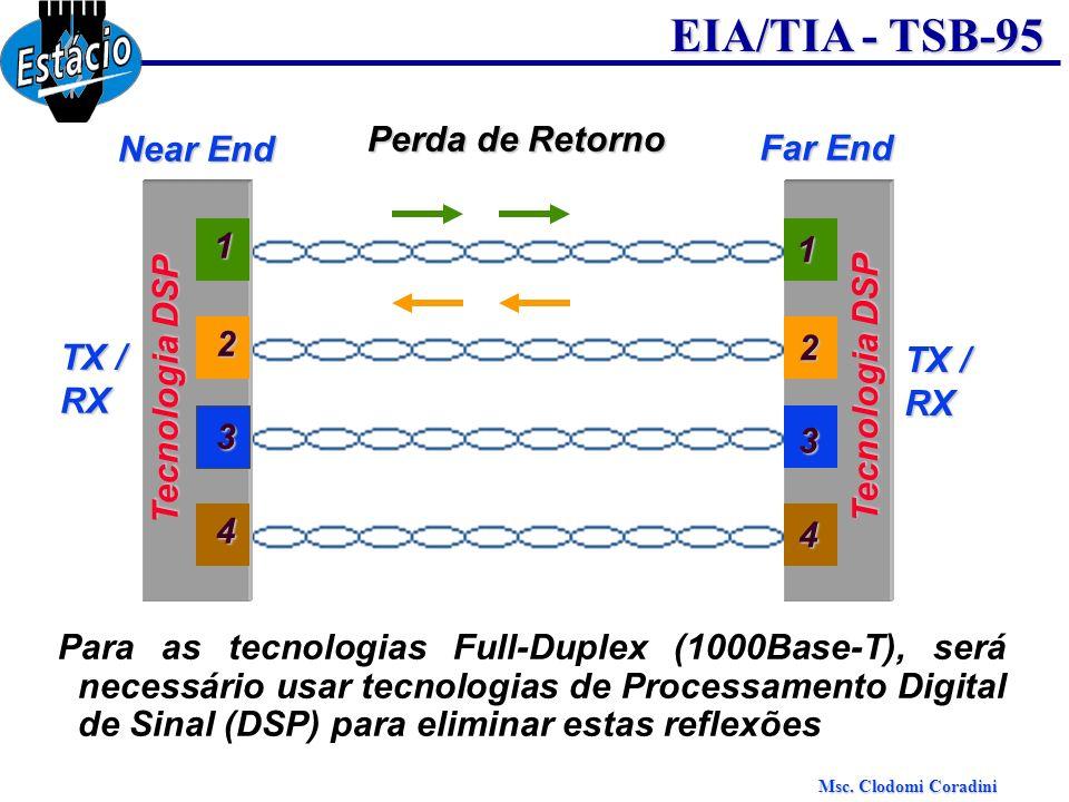 Msc. Clodomi Coradini EIA/TIA - TSB-95 Perda de Retorno Near End Far End 3 1 2 4 3 1 2 4 Para as tecnologias Full-Duplex (1000Base-T), será necessário