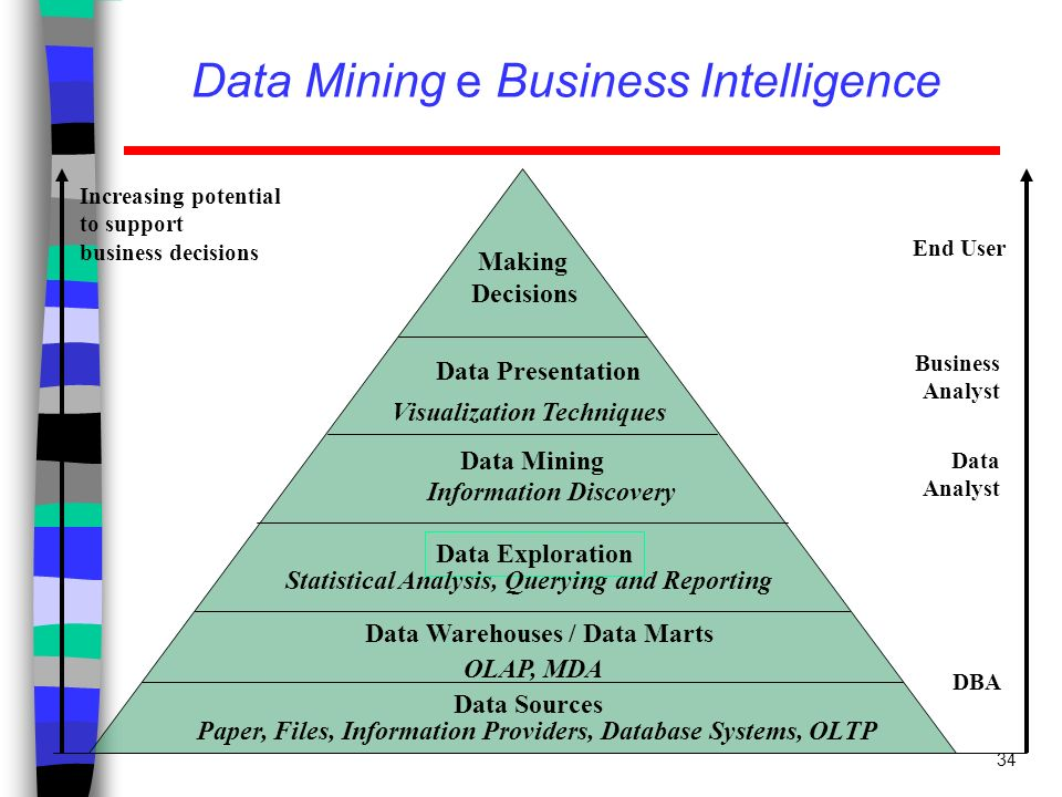 34 Data Mining e Business Intelligence Increasing potential to support business decisions End User Business Analyst Data Analyst DBA Making Decisions