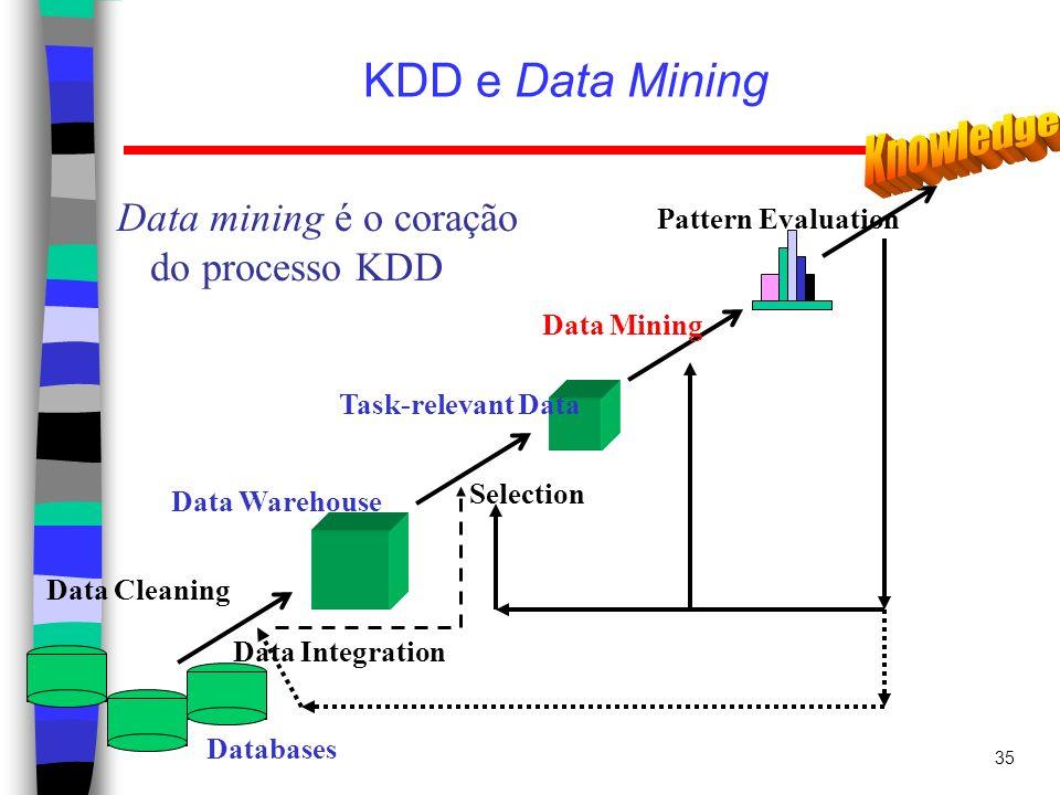 35 KDD e Data Mining Data mining é o coração do processo KDD Data Cleaning Data Integration Databases Data Warehouse Task-relevant Data Selection Data