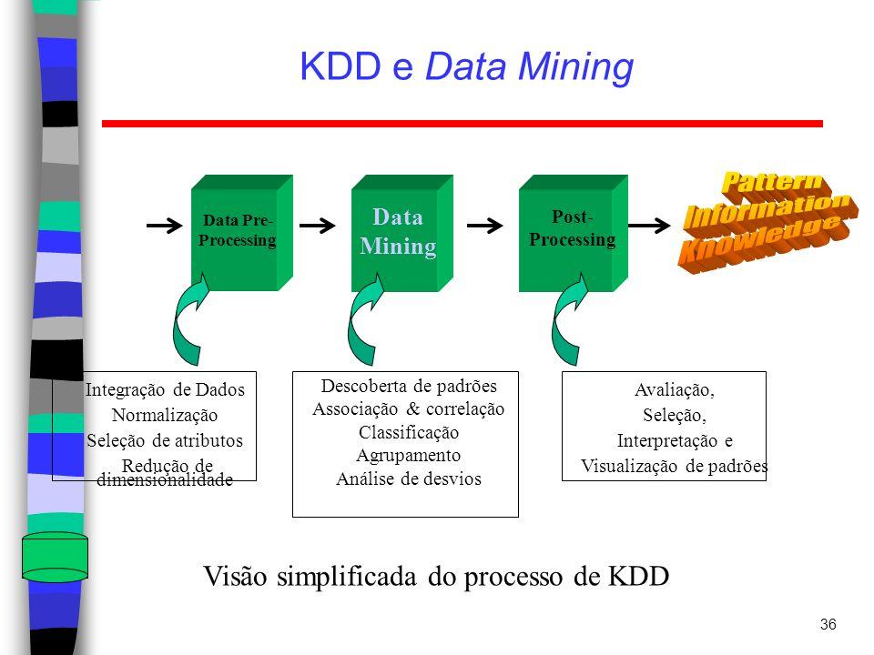 36 KDD e Data Mining Data Mining Data Pre- Processing Post- Processing Integração de Dados Normalização Seleção de atributos Redução de dimensionalida