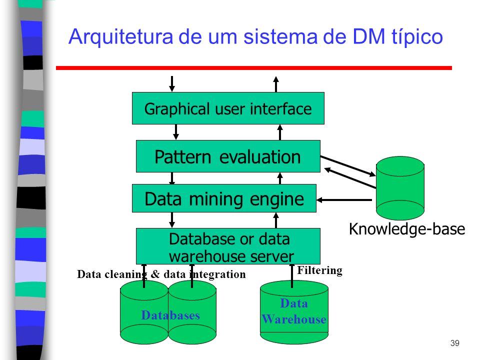 39 Arquitetura de um sistema de DM típico Data Warehouse Data cleaning & data integration Filtering Databases Database or data warehouse server Data m