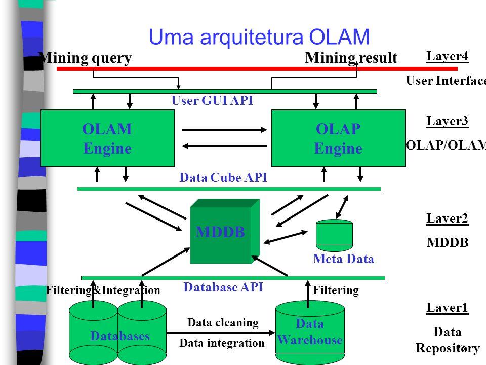 63 Uma arquitetura OLAM Data Warehouse Meta Data MDDB OLAM Engine OLAP Engine User GUI API Data Cube API Database API Data cleaning Data integration L
