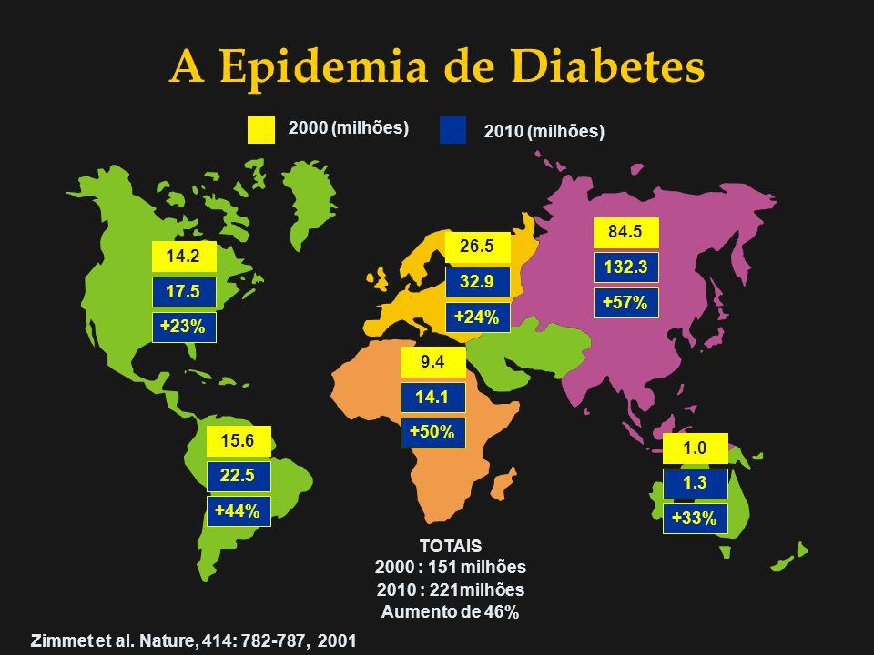 Fisiopatologia do Diabetes Mellitus do Tipo 1 Rubens A C Filho Módulo Diabetes Mellitus 7º Período