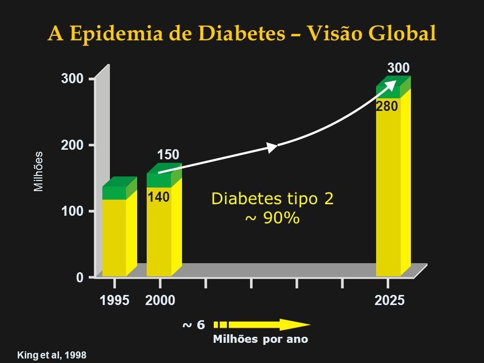 14.2 17.5 15.6 22.5 9.4 14.1 26.5 32.9 84.5 132.3 1.0 1.3 2000 (milhões) 2010 (milhões) TOTAIS 2000 : 151 milhões A Epidemia de Diabetes Zimmet et al.