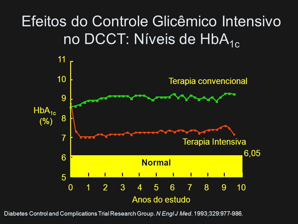 Tratamento Diabetes Mellitus Tipo 1