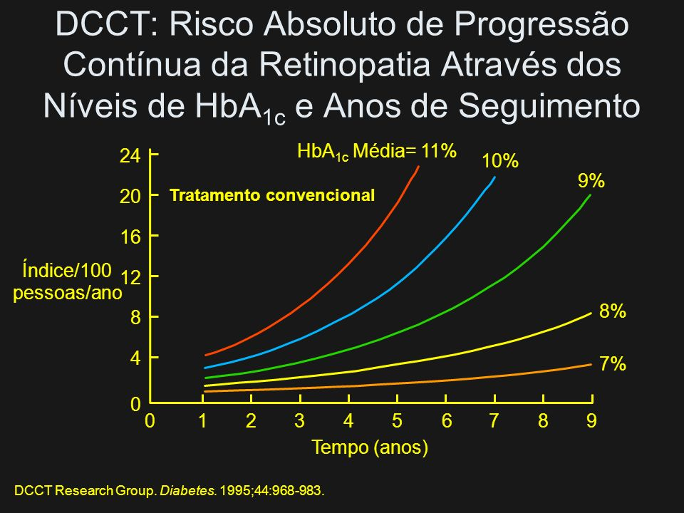 Efeitos do Controle Glicêmico Intensivo no DCCT: Níveis de HbA 1c Diabetes Control and Complications Trial Research Group. N Engl J Med. 1993;329:977-