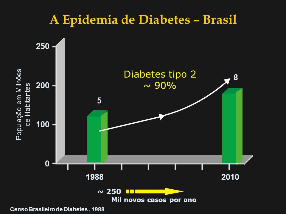 Milhões 202520001995 100 0 200 300 150 300 Diabetes tipo 2 ~ 90% ~ 6~ 6 Milhões por ano 140 280 A Epidemia de Diabetes – Visão Global King et al, 1998
