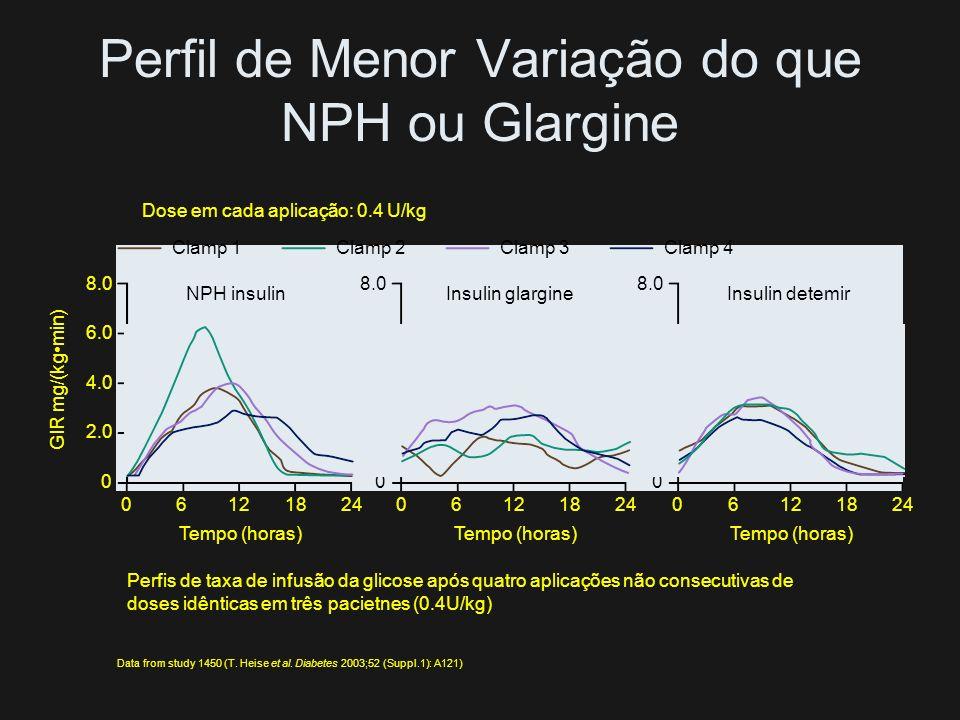 Perfil Farmacodinâmico da Detemir Pacientes com DM 1 Parâmetros farmacodinâmicos para insulinas detemir e NPH Insulina detemirNPH 0.2 U/kg0.4 U/kg0.3