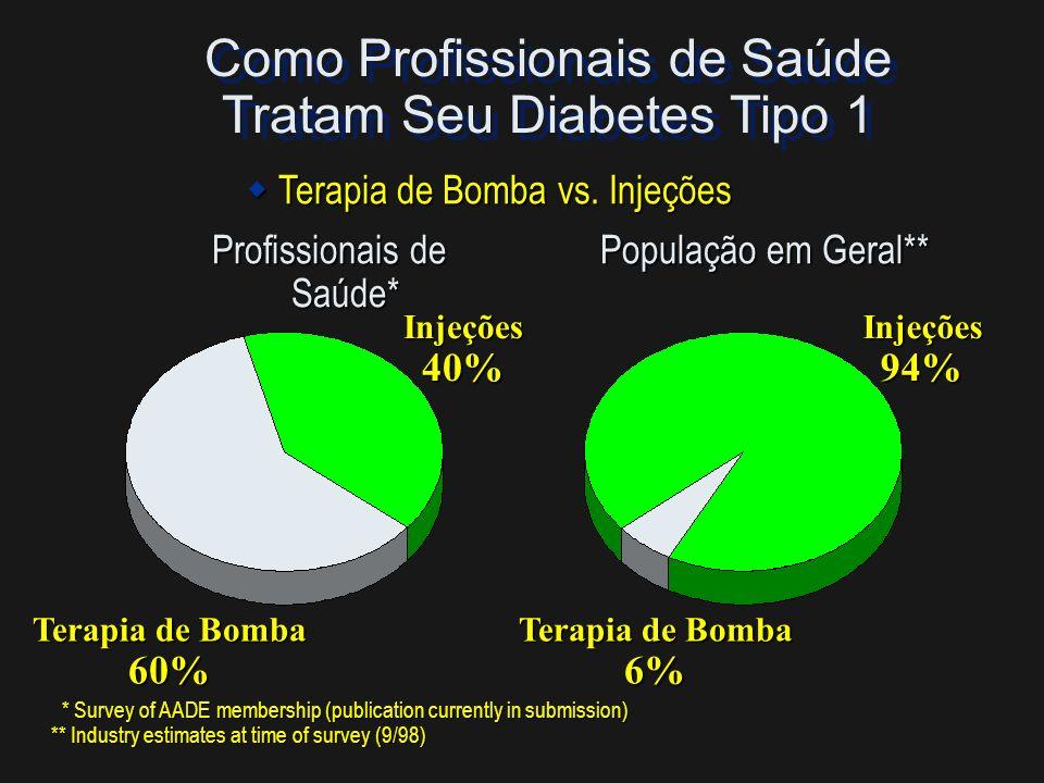 Como os Profissionais de Saúde cuidam de seu próprio Diabetes Tipo 1 Profissional de Saúde* * Survey of AADE membership (publication currently in subm