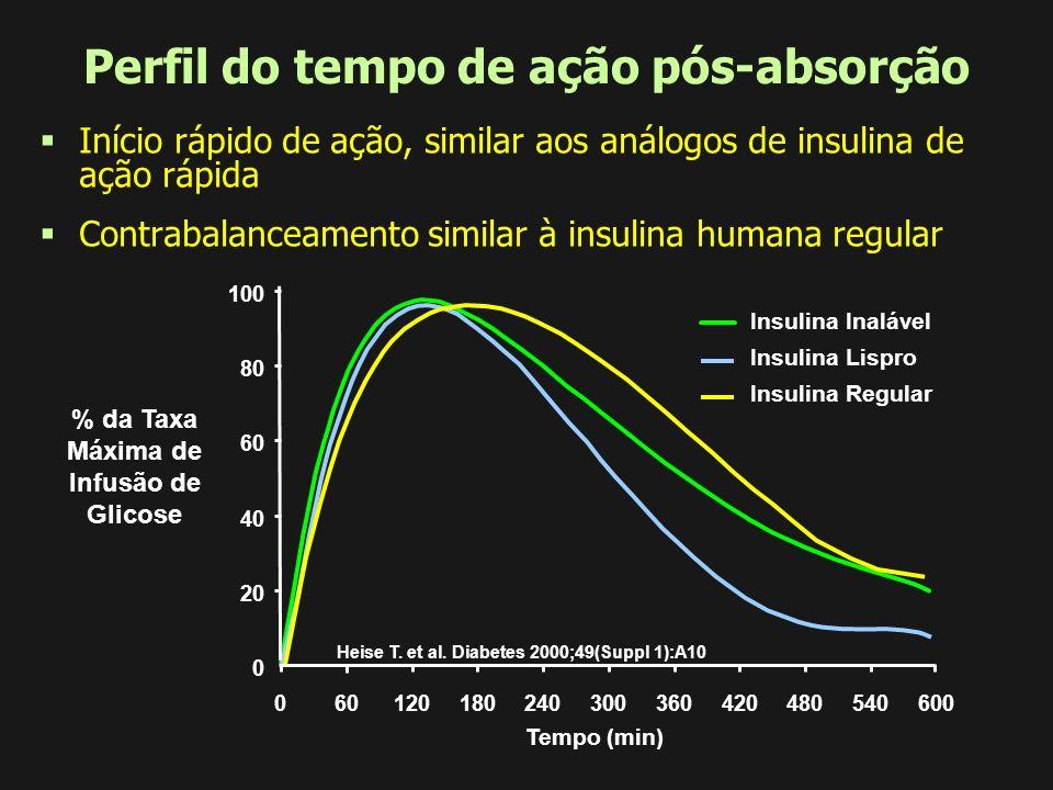 Insulina Inalável