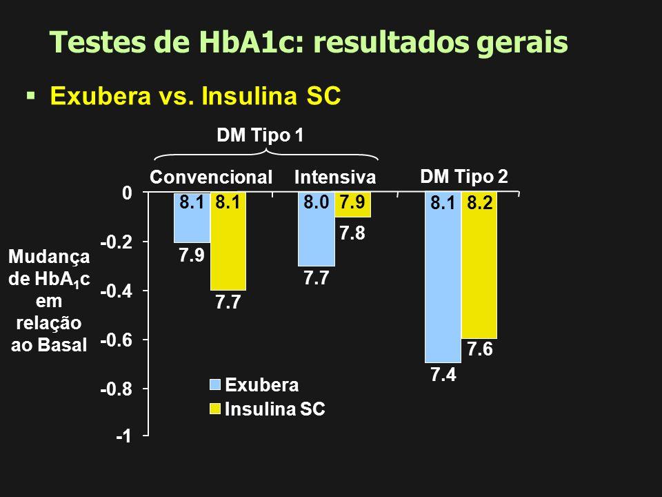 Perfil do tempo de ação pós-absorção Início rápido de ação, similar aos análogos de insulina de ação rápida Contrabalanceamento similar à insulina hum