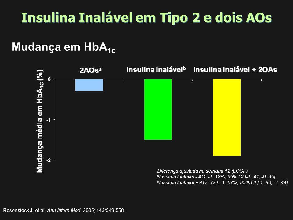 Testes de HbA1c: resultados gerais Exubera vs. Insulina SC Exubera Insulina SC DM Tipo 1 DM Tipo 2 -0.8 -0.6 -0.4 -0.2 0 ConvencionalIntensiva 8.1 7.9